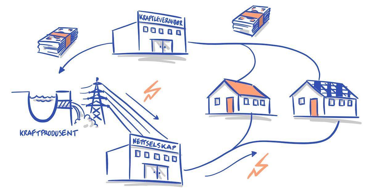 Illustrasjon. Strømprisen består av kraftpris, nettleie og avgifter. Du betaler også moms i strømregningen.